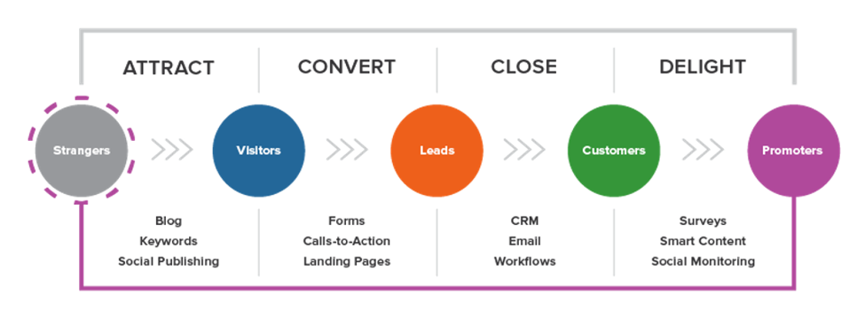 The Lead Lifecycle aka The Marketing Funnel - Lead Generation Basics